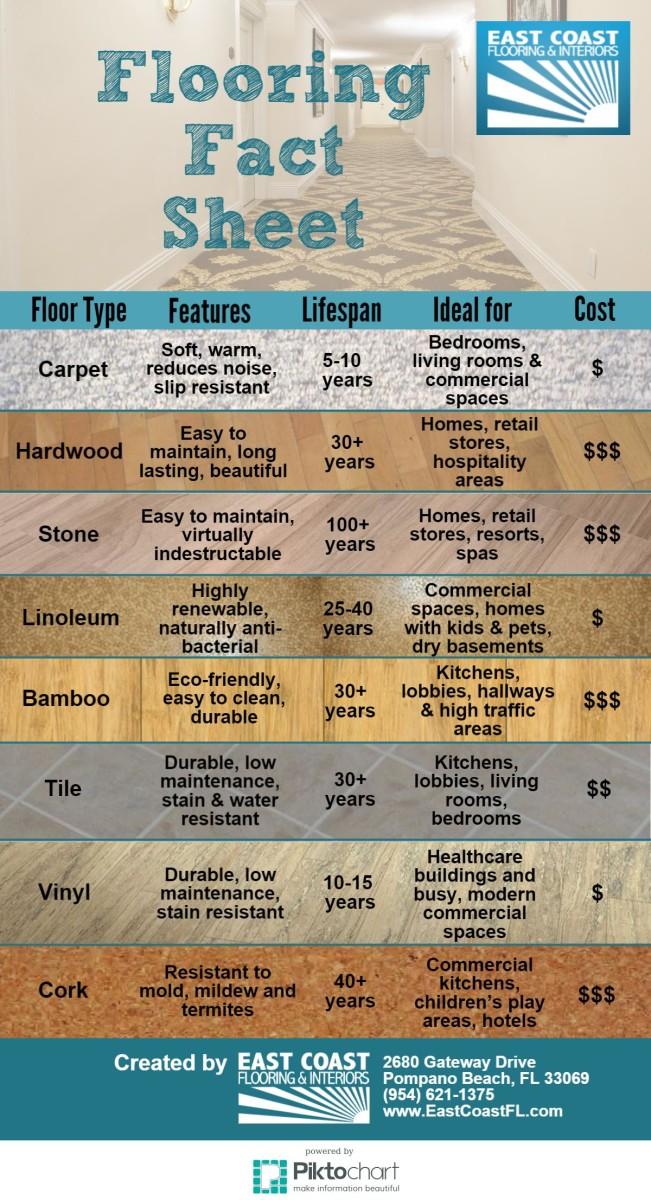 Flooring Installation Fact Sheet